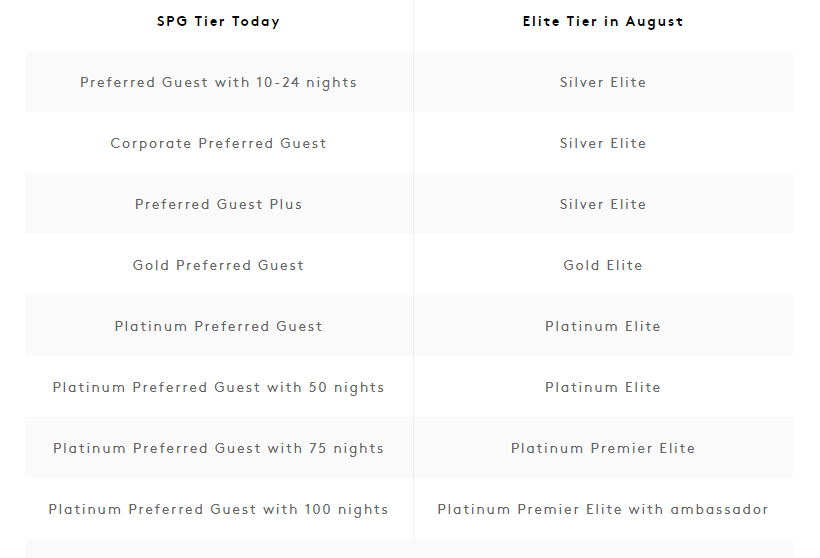 Marriott SPG Tiers